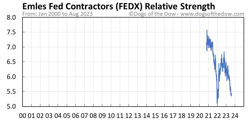 FEDX relative strength chart