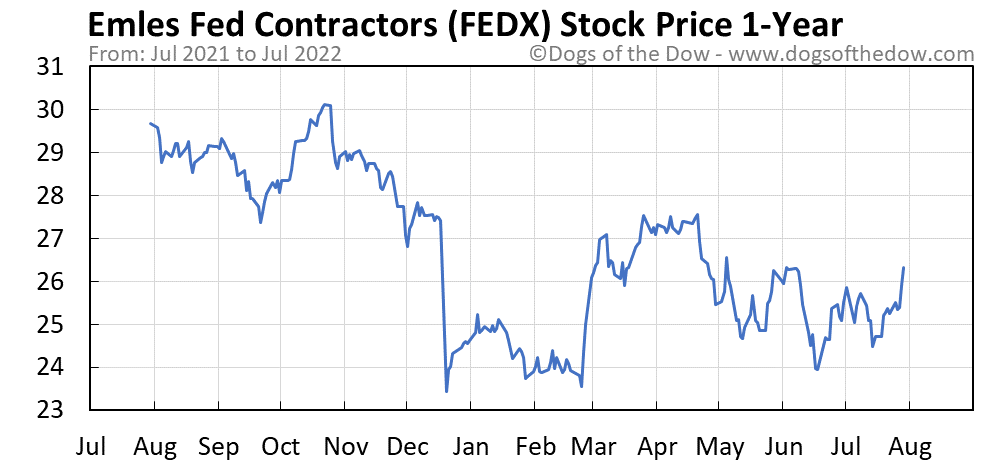 FEDX 1-year stock price chart