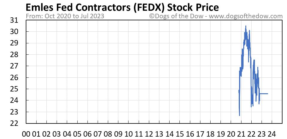 FEDX stock price chart