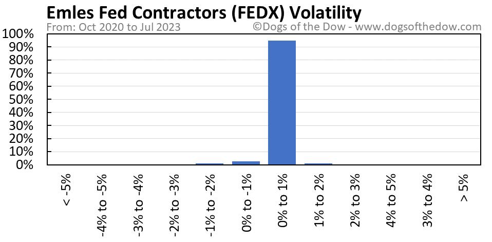 FEDX volatility chart