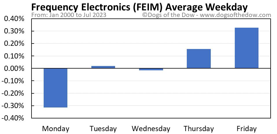 FEIM average weekday chart