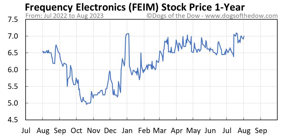 FEIM 1-year stock price chart