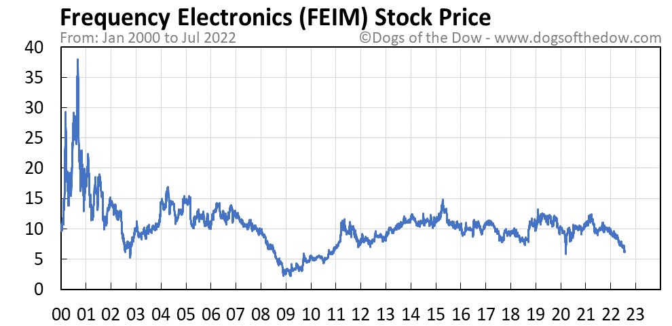 FEIM stock price chart