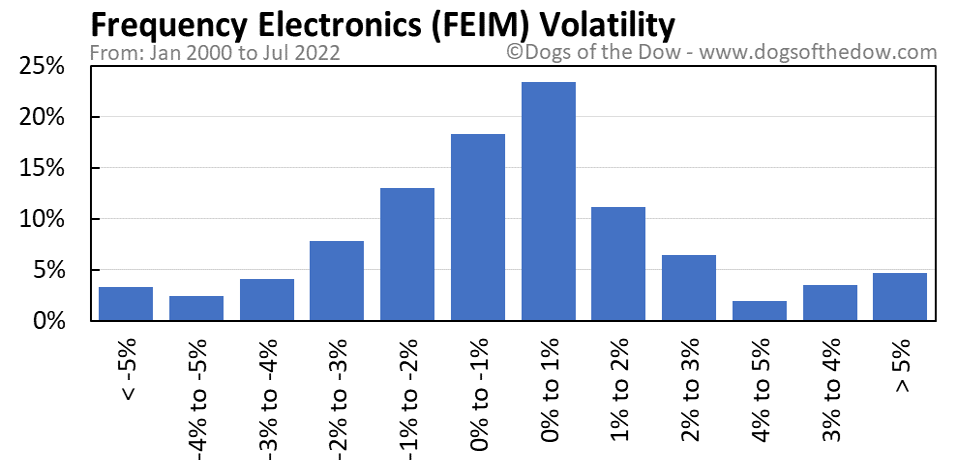 FEIM volatility chart