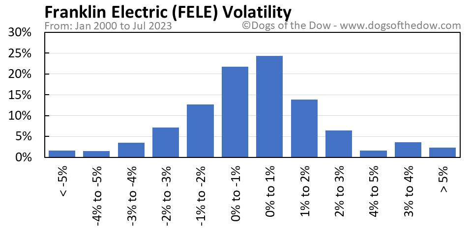 FELE volatility chart
