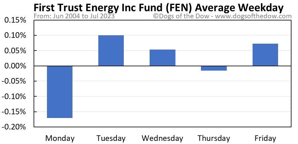 FEN average weekday chart