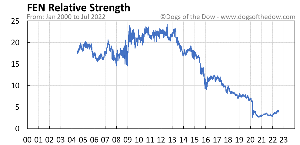 FEN relative strength chart