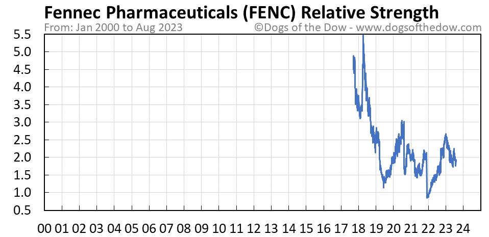 FENC relative strength chart