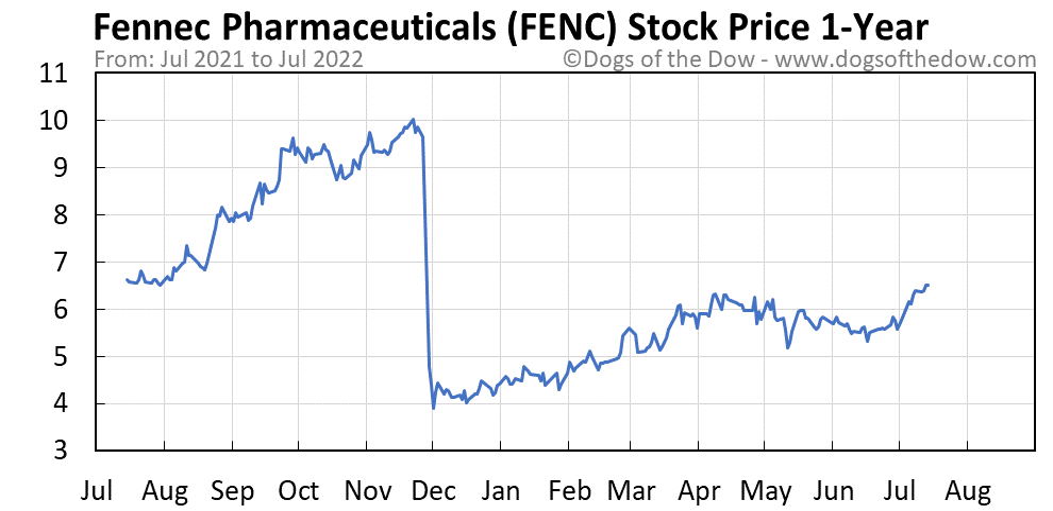 FENC 1-year stock price chart