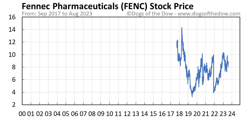 FENC stock price chart