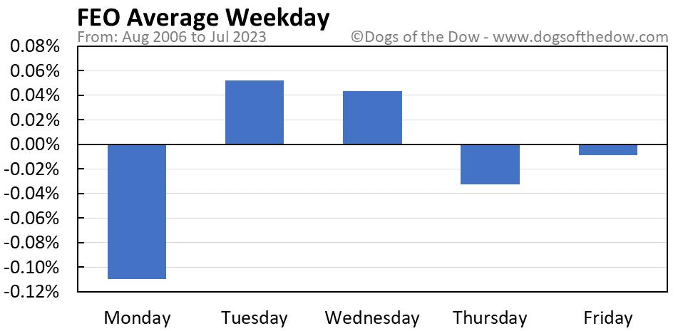 FEO average weekday chart