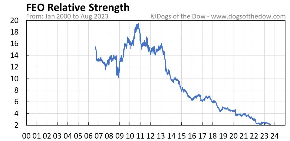 FEO relative strength chart