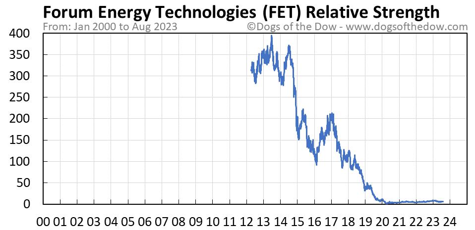 FET relative strength chart