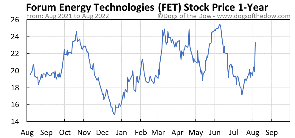 FET 1-year stock price chart