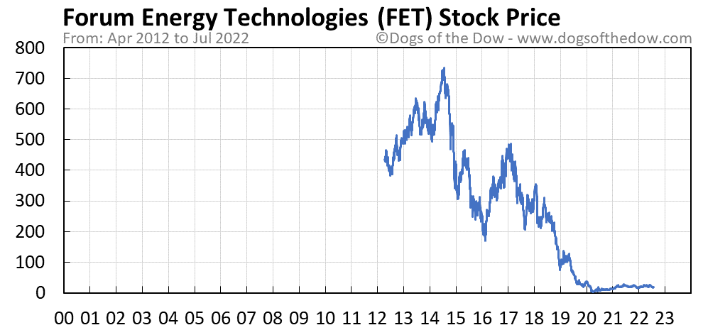 FET stock price chart