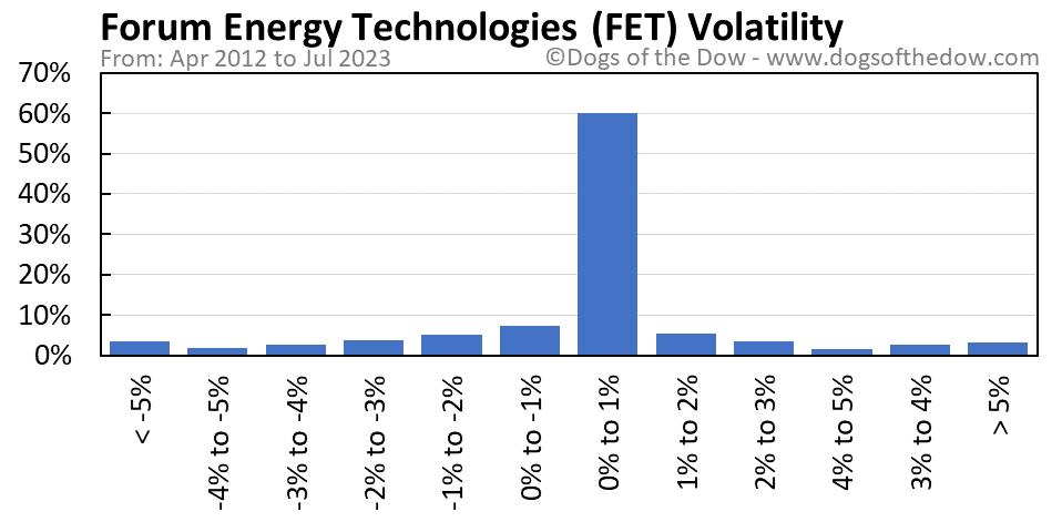 FET volatility chart