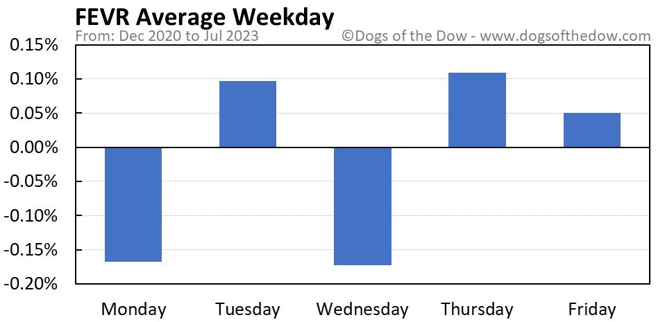 FEVR average weekday chart