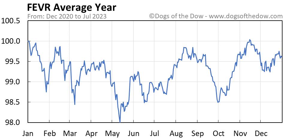 FEVR average year chart