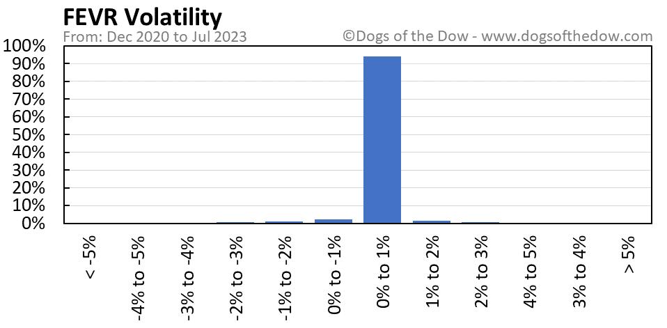 FEVR volatility chart