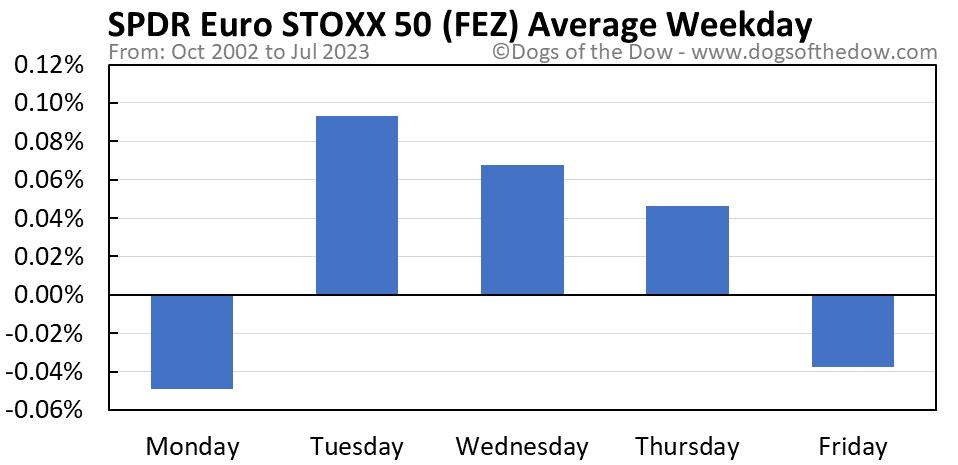 FEZ average weekday chart