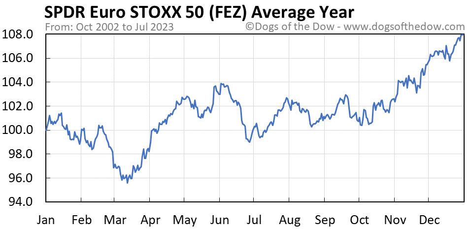 FEZ average year chart