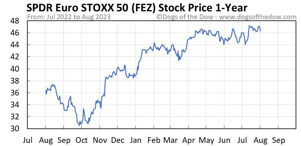 FEZ 1-year stock price chart