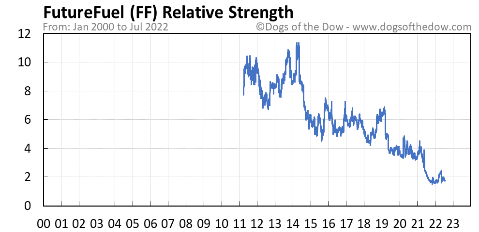 FF relative strength chart