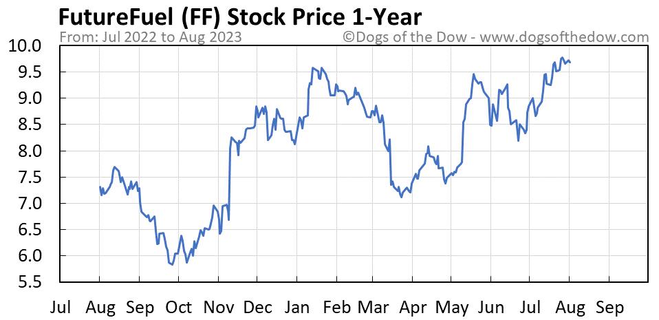 FF 1-year stock price chart