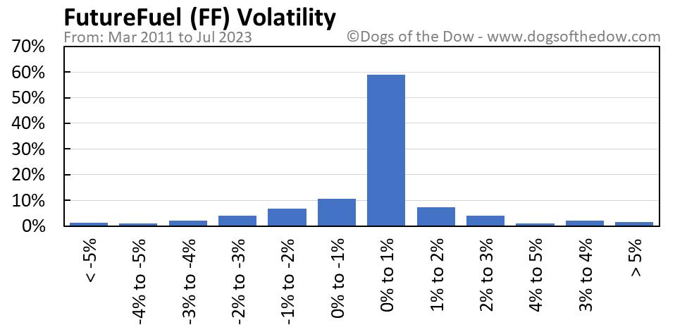 FF volatility chart