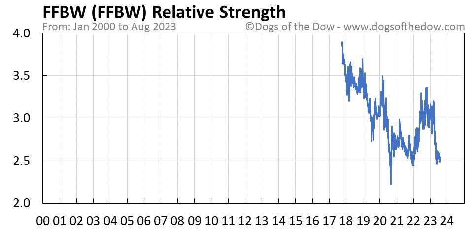 FFBW relative strength chart