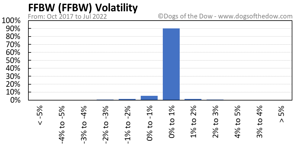 FFBW volatility chart