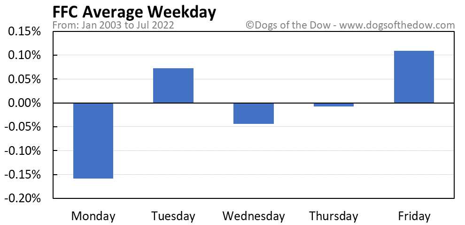 FFC average weekday chart
