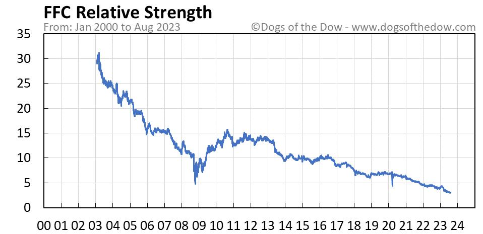 FFC relative strength chart