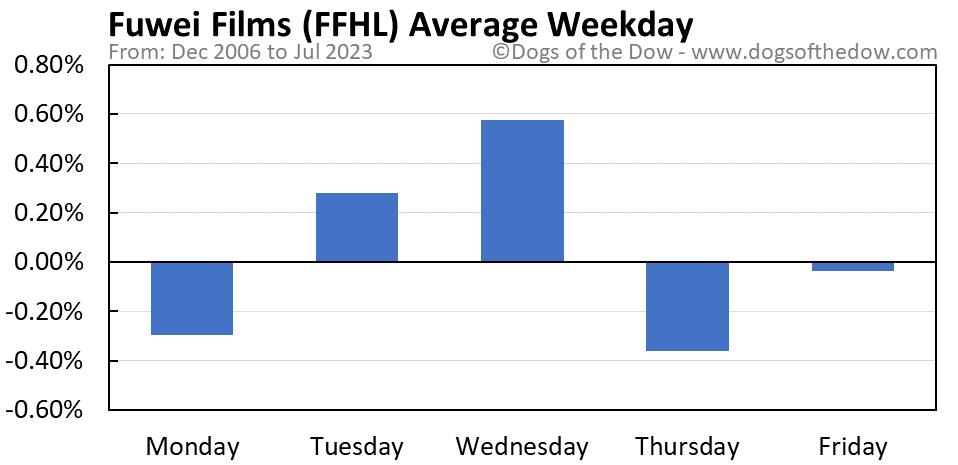 FFHL average weekday chart