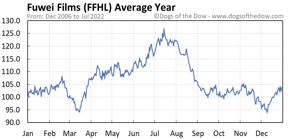FFHL average year chart