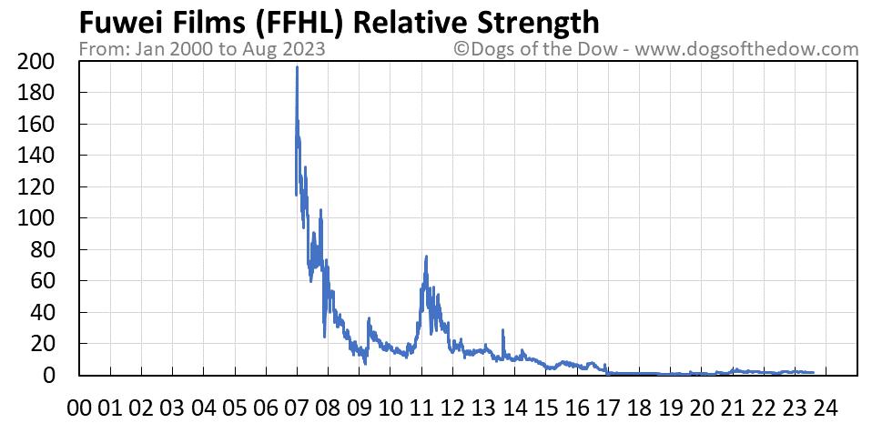 FFHL relative strength chart