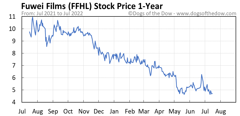 FFHL 1-year stock price chart