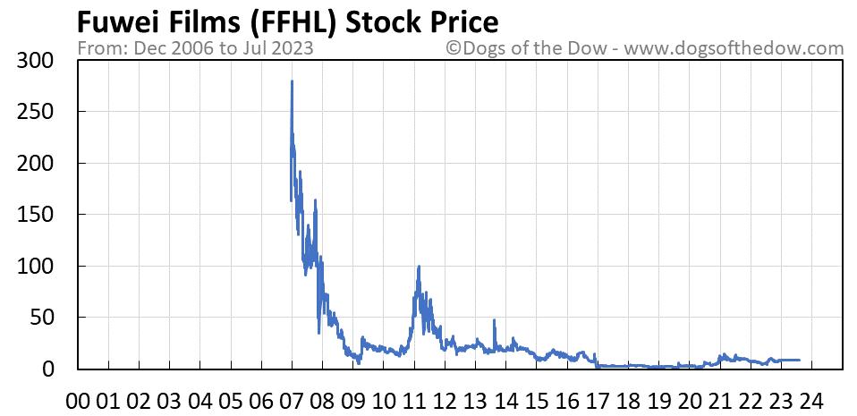 FFHL stock price chart