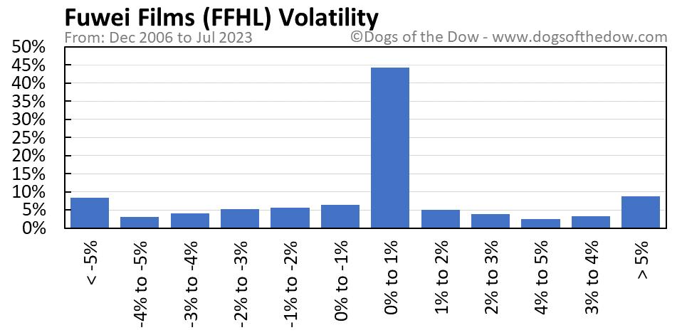 FFHL volatility chart