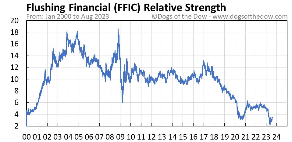 FFIC relative strength chart
