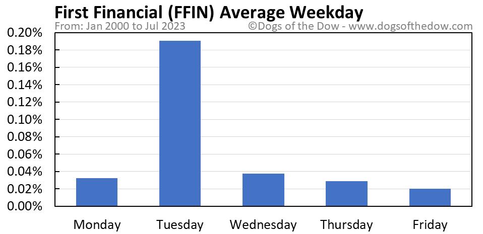 FFIN average weekday chart