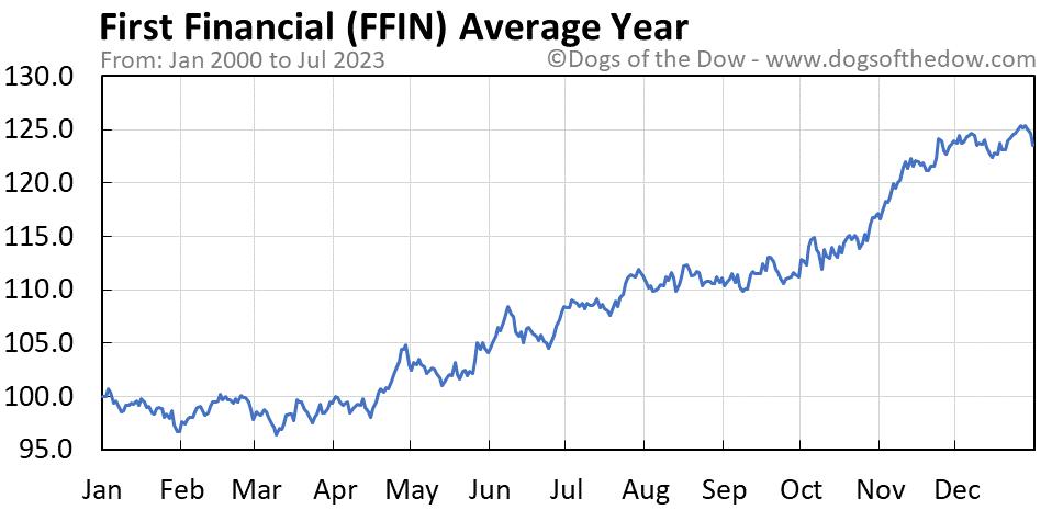 FFIN average year chart