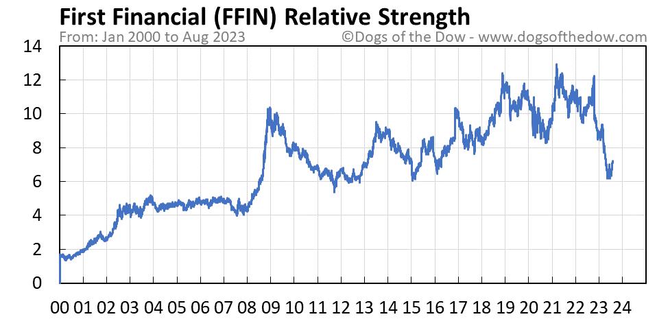 FFIN relative strength chart