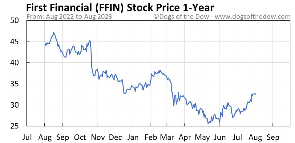 FFIN 1-year stock price chart