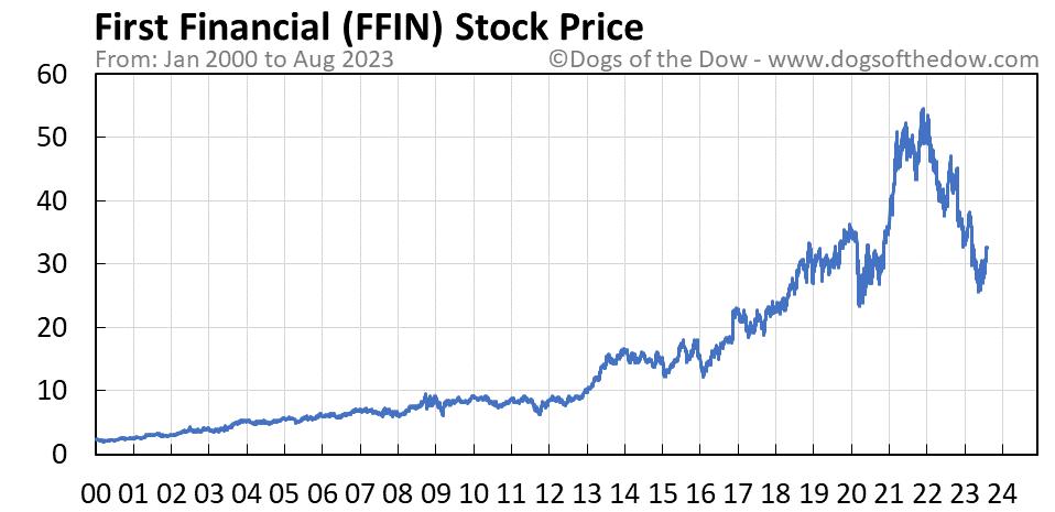FFIN stock price chart
