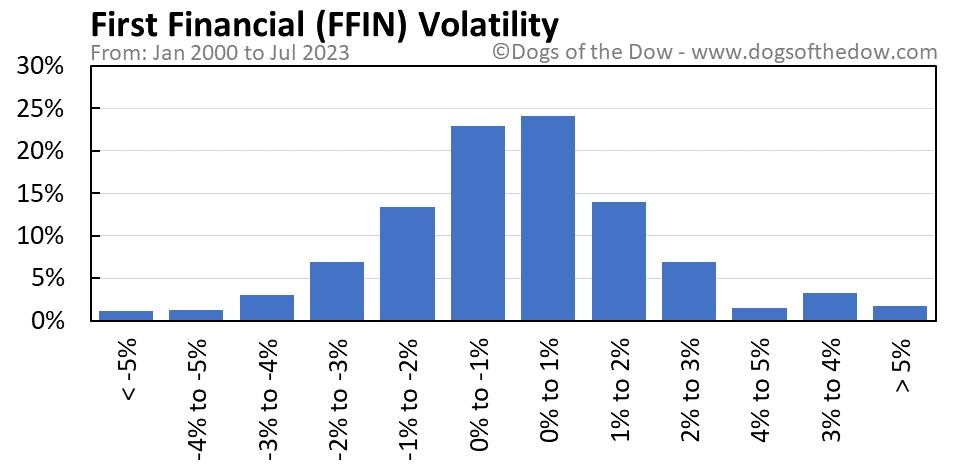 FFIN volatility chart