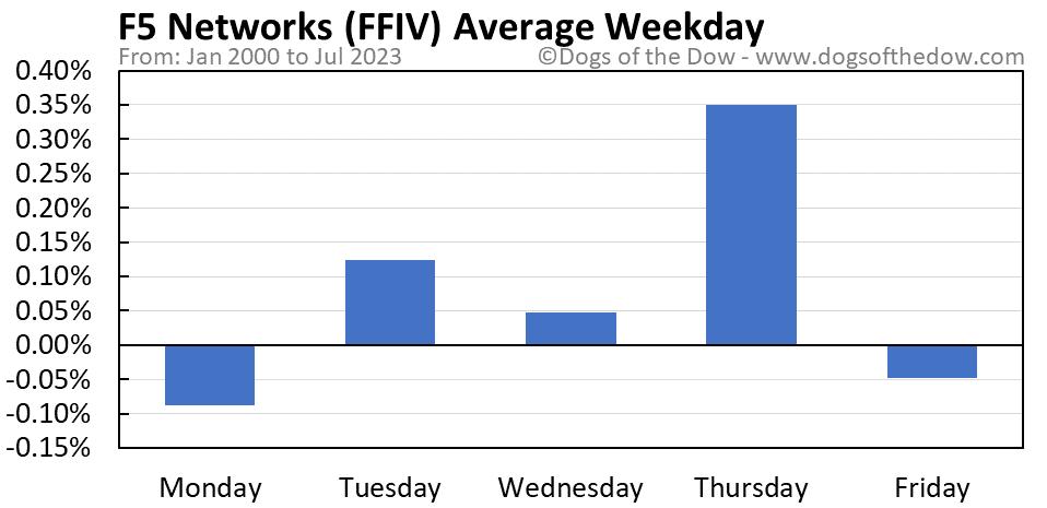 FFIV average weekday chart