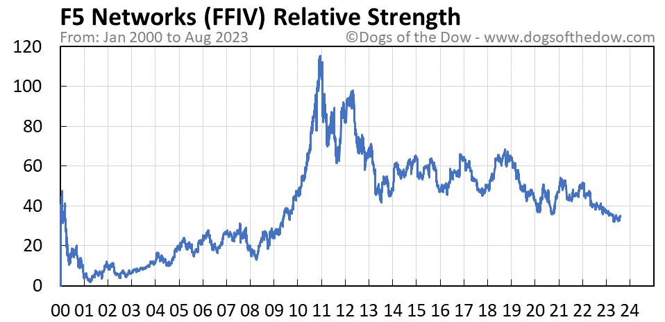 FFIV relative strength chart