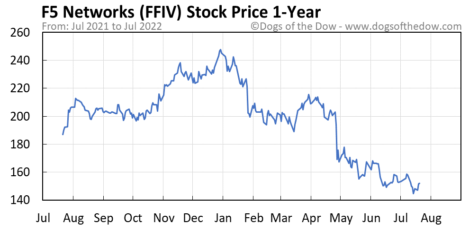 FFIV 1-year stock price chart