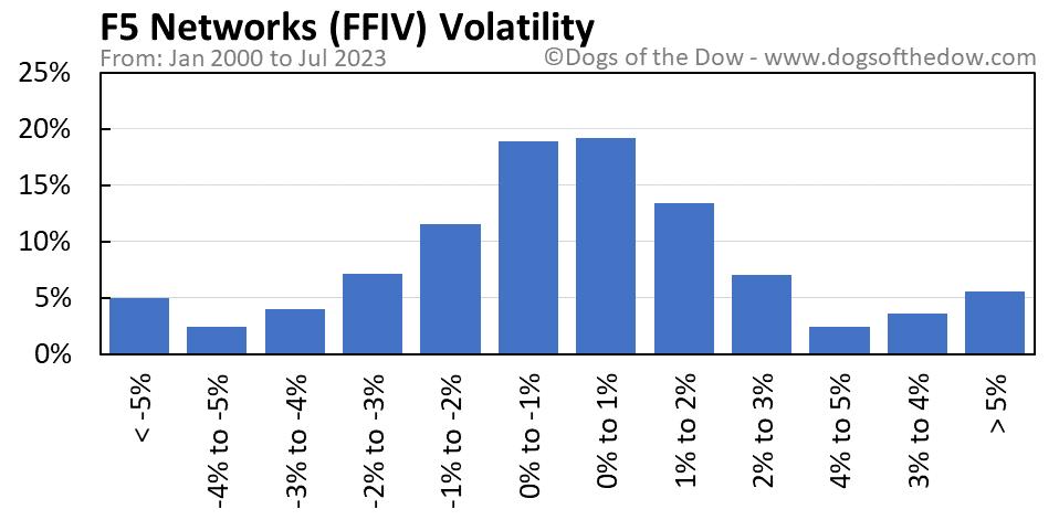 FFIV volatility chart